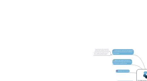 Mind Map: Fundamentación pedagógica de Kodaly