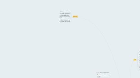 Mind Map: Mythology