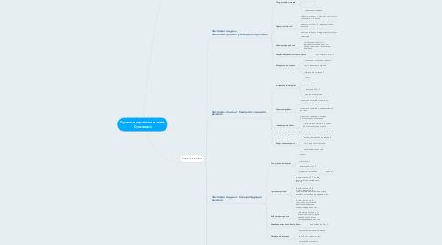 Mind Map: Cучасна українська мова. Синтаксис