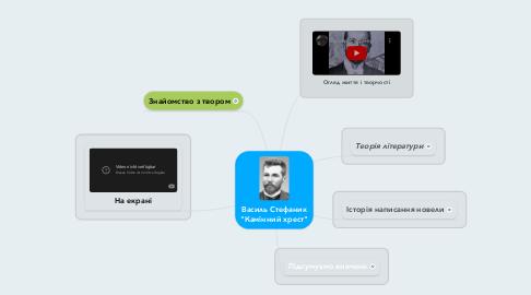 """Mind Map: Василь Стефаник """"Камінний хрест"""""""