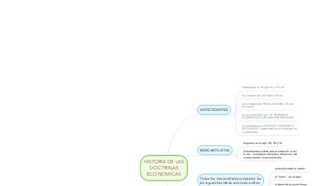 Mind Map: HISTORIA DE LAS DOCTRINAS ECONOMICAS