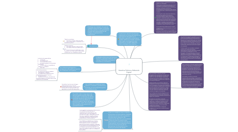 Mind Map: Derechos Políticos y Referendo Popular