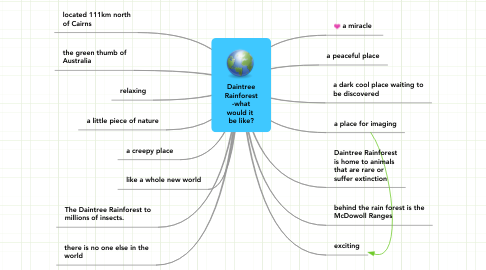 Mind Map: Daintree Rainforest -what would it  be like?