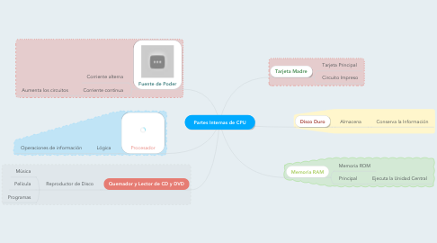Mind Map: Partes Internas de CPU