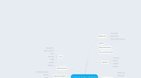Mind Map: Fundación Amigos del planeta