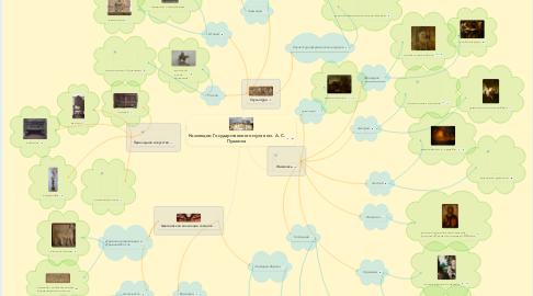 Mind Map: Коллекции Государственного музея им. А. С. Пушкина
