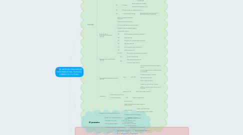Mind Map: EL SISTEMA FINANCIERO INTERNACIONAL: PASADO, PRESENTE Y FUTURO.