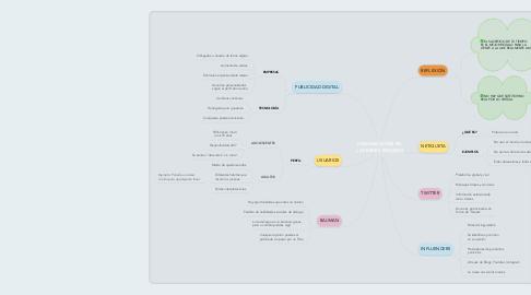 Mind Map: COMUNICACIÓN EN  LAS REDES SOCIALES