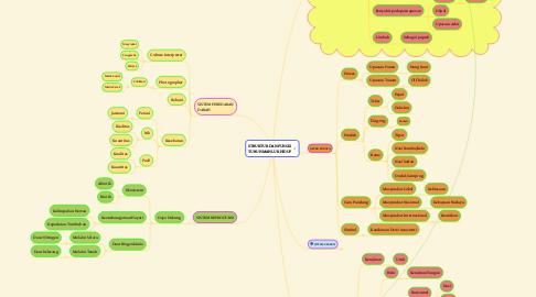 Mind Map: PERTANIAN ITIK PADI