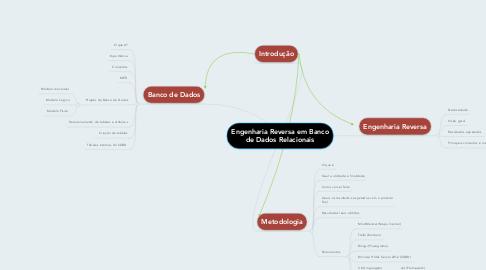 Mind Map: Engenharia Reversa em Banco de Dados Relacionais