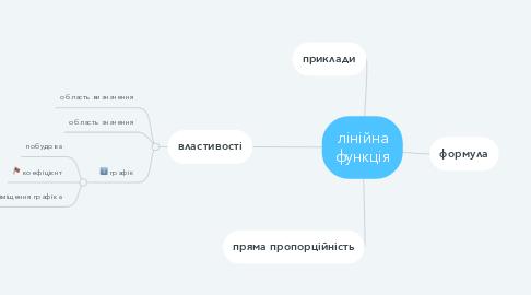 Mind Map: лінійна функція