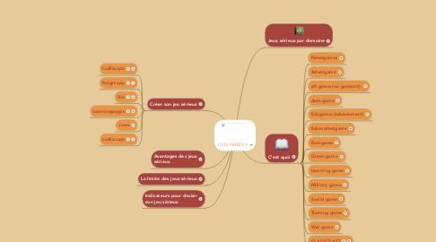 Mind Map: JEUX SERIEUX