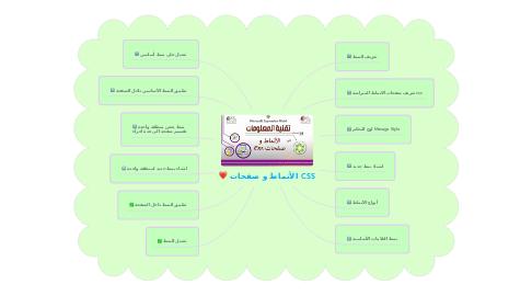 Mind Map: الأنماط و صفحات CSS