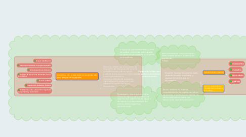 Mind Map: Papeles de trabajo para la auditoria de sistemas computacionales