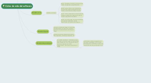 Mind Map: Ciclos de vida del software