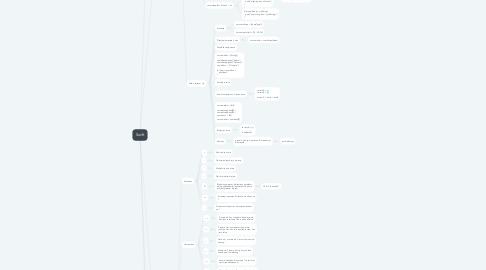 Mind Map: Swift