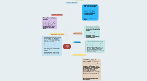 Mind Map: MAPA MENTAL #1