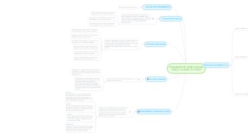 Mind Map: PENSAMIENTO DIRECCIONAL DIEGO CHAVEZ ID 312045