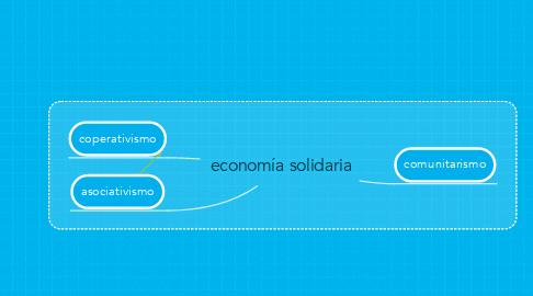 Mind Map: economía solidaria