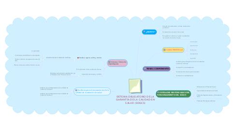 Mind Map: SISTEMA OBLIGATORIO DE LA GARANTÍA DE LA CALIDAD EN SALUD (SOGCS)