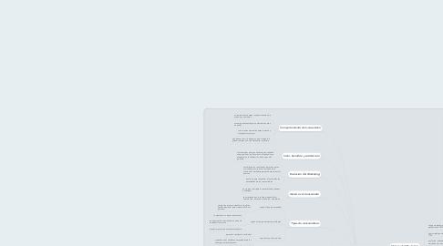 Mind Map: Unidad Uno Concepto de marketing y la psicología del consumidor