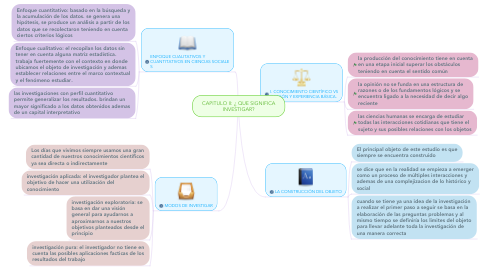 Mind Map: CAPITULO II: ¿ QUE SIGNIFICA INVESTIGAR?