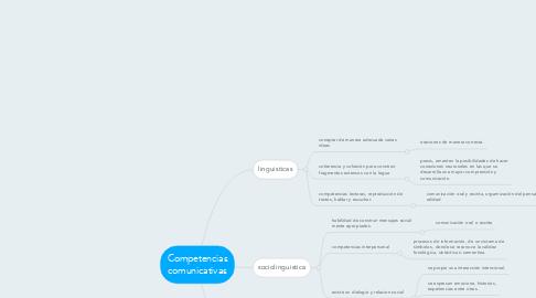 Mind Map: Competencias comunicativas