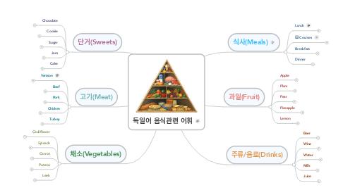 Mind Map: 독일어 음식관련 어휘