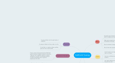 Mind Map: NAPLAN Testing