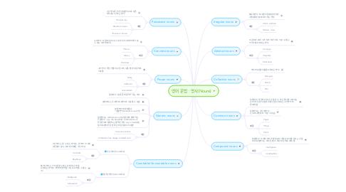 Mind Map: 영어 문법 : 명사(Nouns)