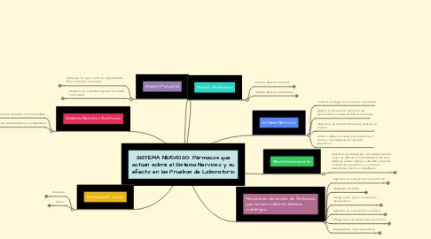 Mind Map: SISTEMA NERVIOSO: Fármacos que actúan sobre el Sistema Nervioso y su efecto en las Pruebas de Laboratorio