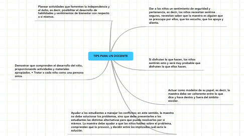 Mind Map: TIPS PARA UN DOCENTE