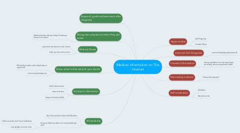 Mind Map: Medical Information on The Internet