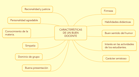 Mind Map: CARACTERÍSTICAS DE UN BUEN DOCENTE