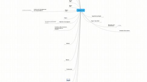 Mind Map: FORMATO APA