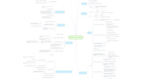 Mind Map: Personen- en familierecht