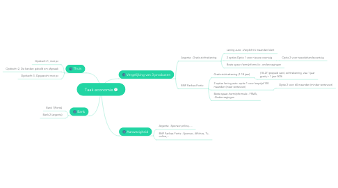 Mind Map: Taak economie