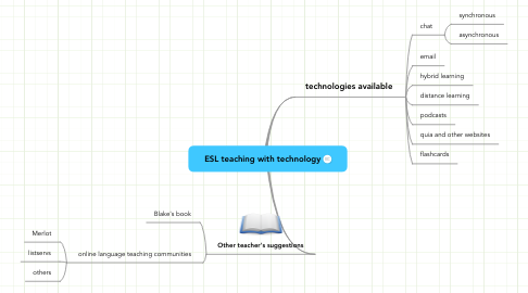 Mind Map: ESL teaching with technology