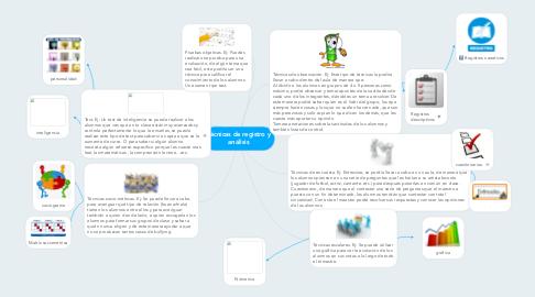 Mind Map: Técnicas de registro y análisis
