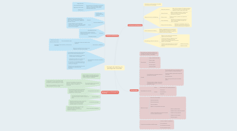 Mind Map: Concepto de marketing y la psicología del consumidor