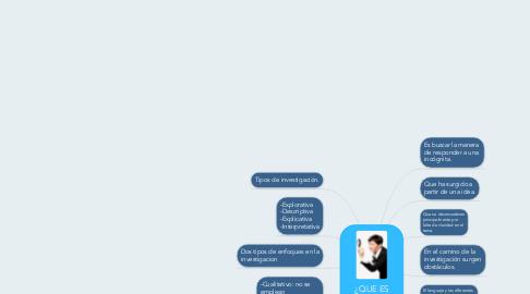 Mind Map: ¿QUE ES INVESTIGAR?