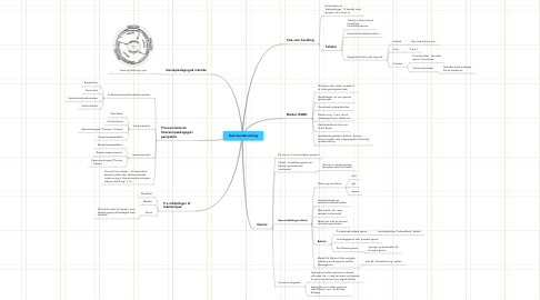 Mind Map: Genreundervisning