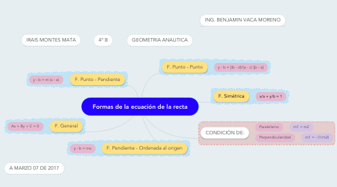 Mind Map: Formas de la ecuación de la recta