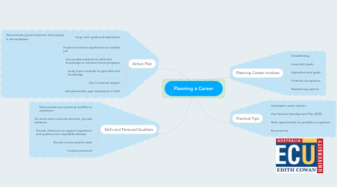 Mind Map: Planning a Career