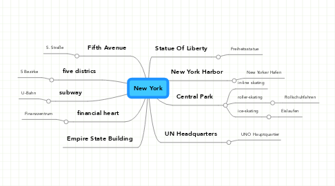 Mind Map: New York