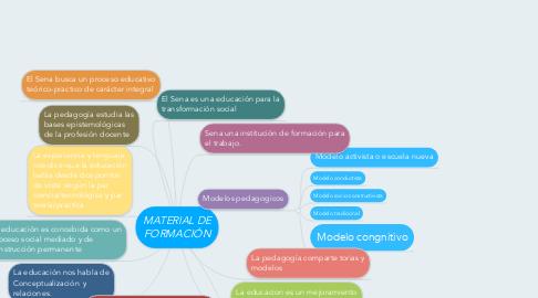 Mind Map: MATERIAL DE FORMACIÓN