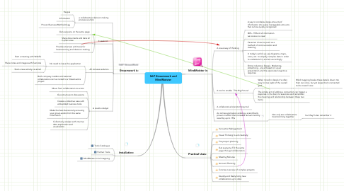 Mind Map: SAP Streamwork and