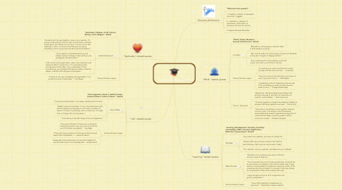 Mind Map: Life Learning from Quotes