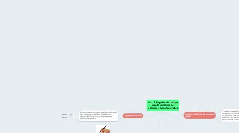 Mind Map: Cap. 7: Papeles de trabajo para la auditoría de sistemas computacionales