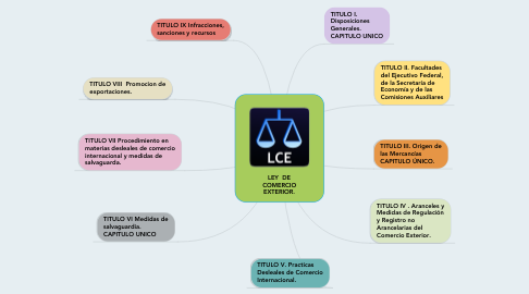 Mind Map: LEY  DE COMERCIO EXTERIOR.